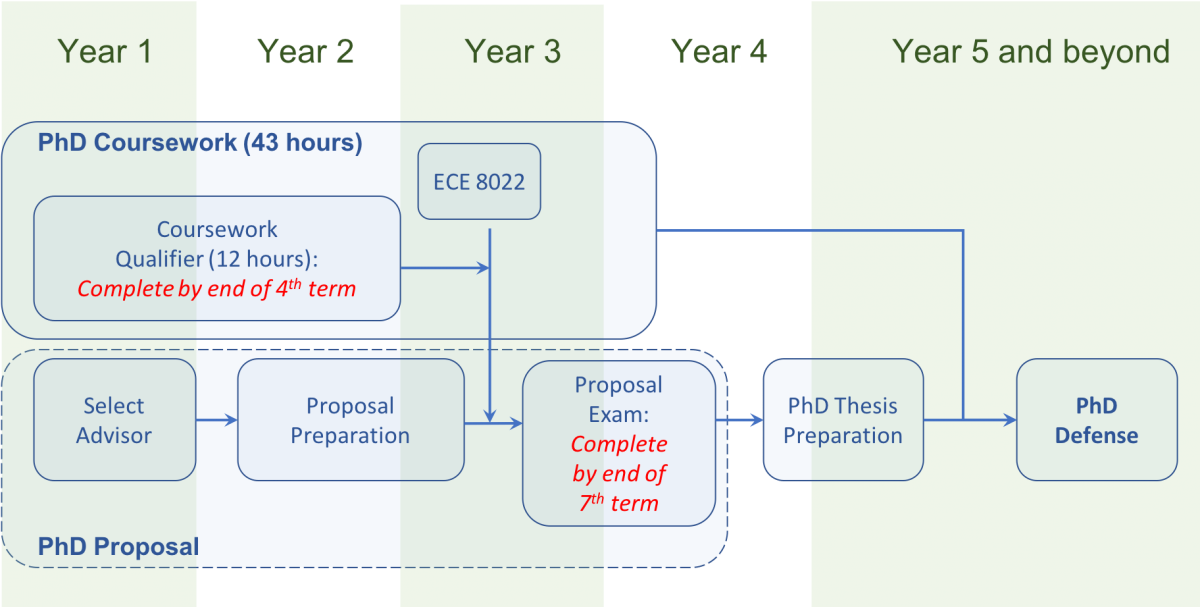 Phd thesis proposal timeline