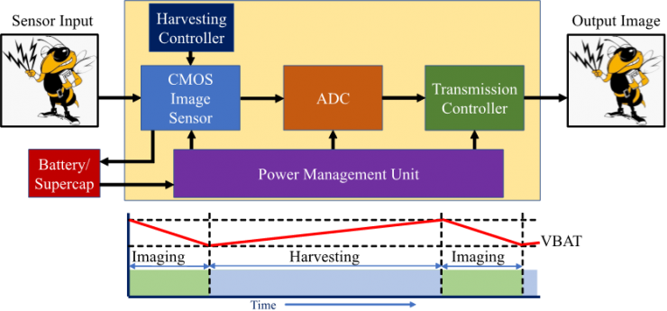 Overview of self-powered image sensor. Energy can be harvested from sensor array and stored off-chip.